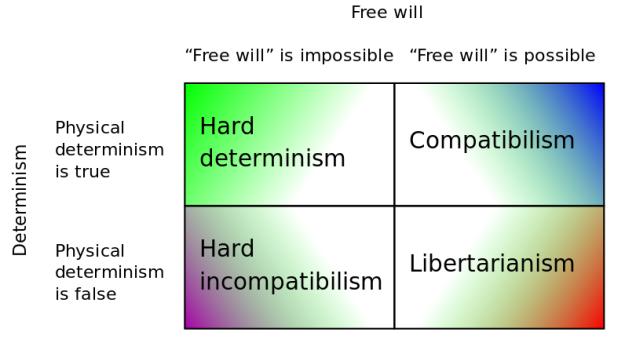 Determinism vs Free Will, kotak selain di bagian kanan atas menggambarkan posisi incompatibilist. Sumber gambar: Wikipedia